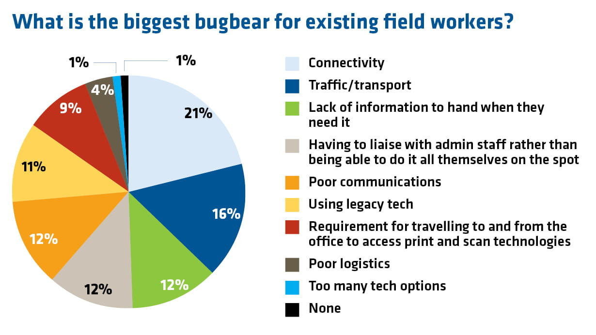 a pie chart showing the biggest bugbears for field workers