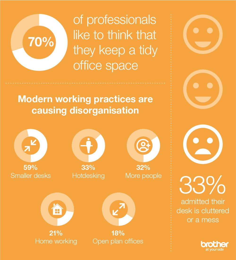 infographic statistics on how messy desks can affect organisation