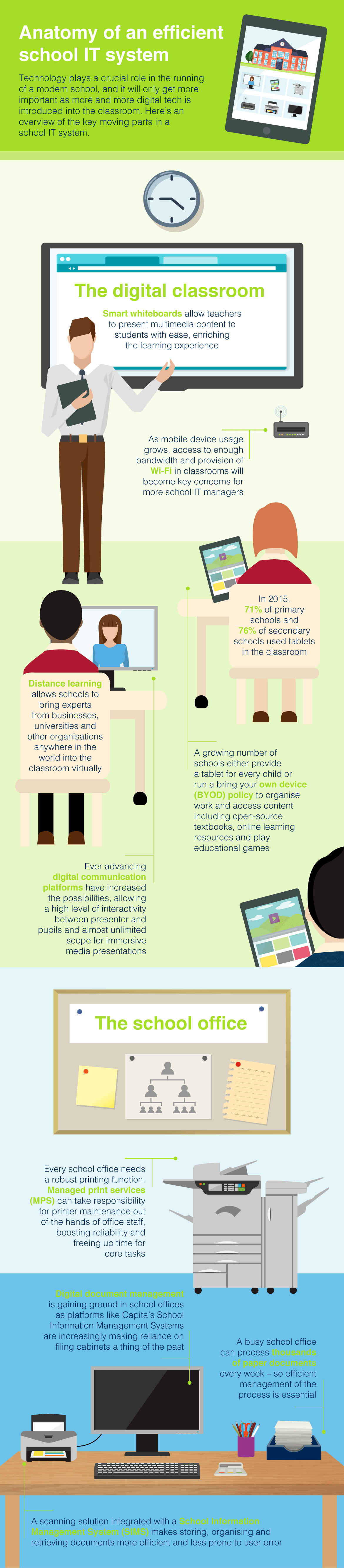 Brother education infographic showing the anatomy of a connected classroom